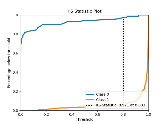 Metrics Module (API Reference) — Scikit-plot documentation