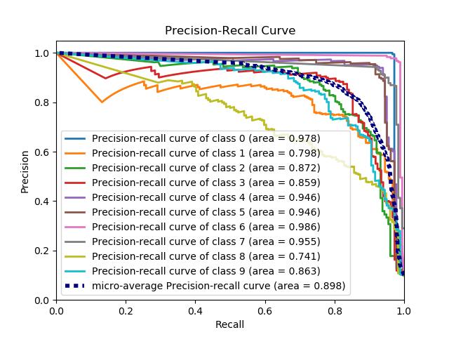 Plot Accuracy Python