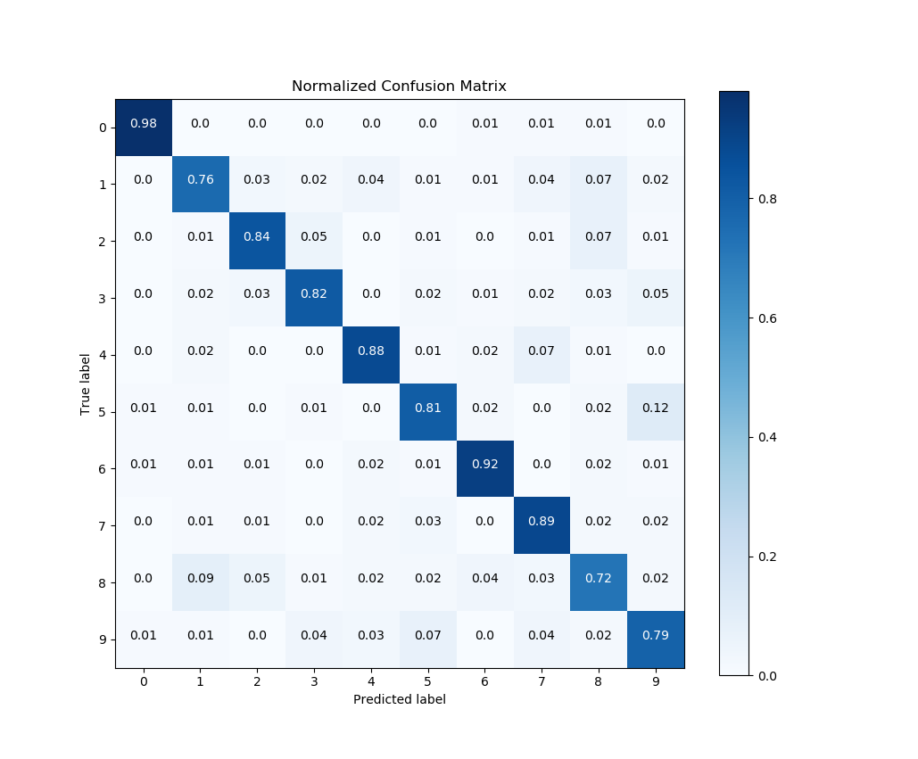 First steps with Scikit-plot — Scikit-plot documentation