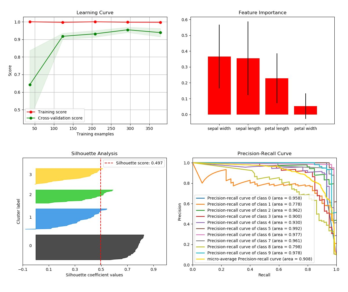 Welcome to Scikit-plot's documentation! — Scikit-plot